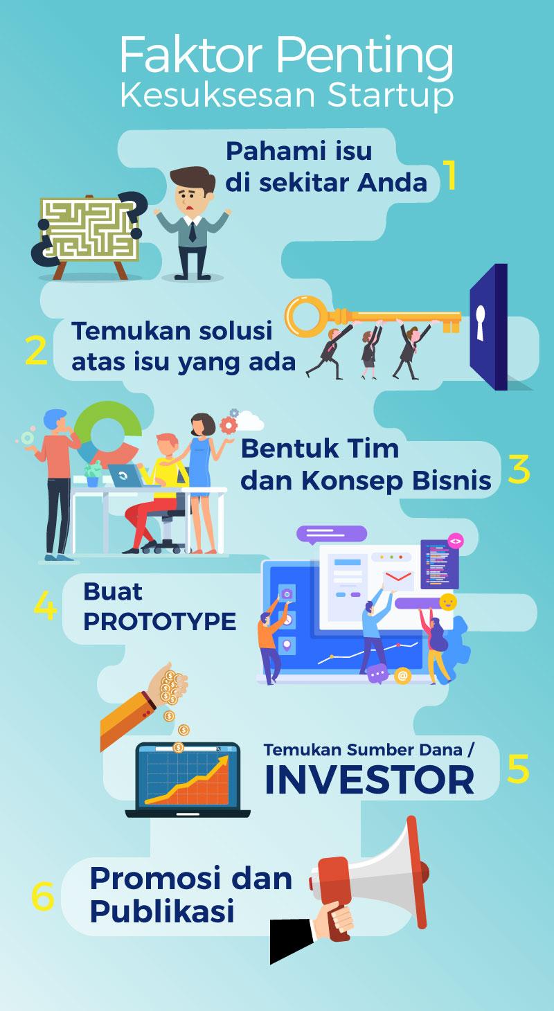 Membangun Bisnis Startup