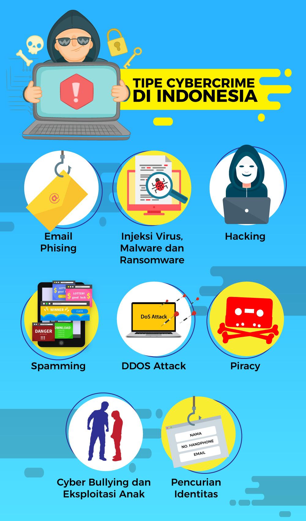 Waspada Di Internet Ini 8 Cyber Crime Yang Lazim Di Indonesia